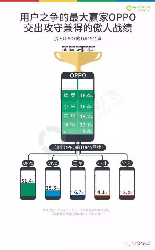 国产手机报告 :得用户者得天下,如何抢占用户心智?