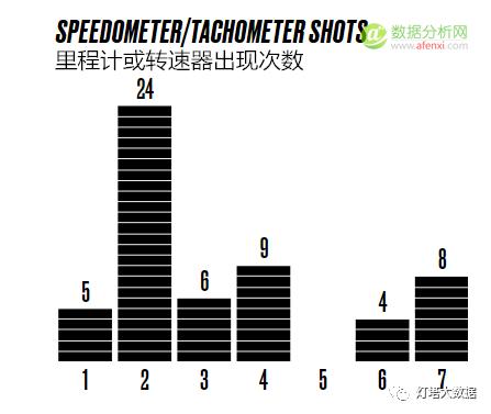 这可能是你见过最全面的《速度与激情》电影数据分析