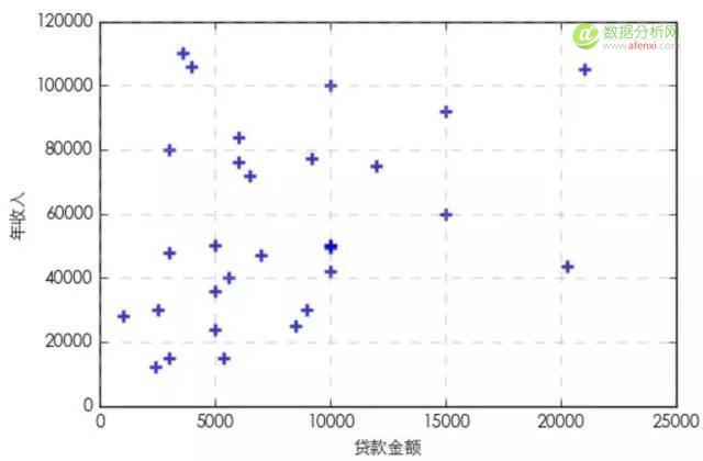 使用K-Means算法对数据进行聚类