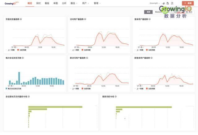 最受 Growth Hacker (增长黑客)欢迎的9款工具-数据分析网