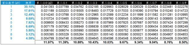 使用本福德定律甄别数据造假(Benford's Law)
