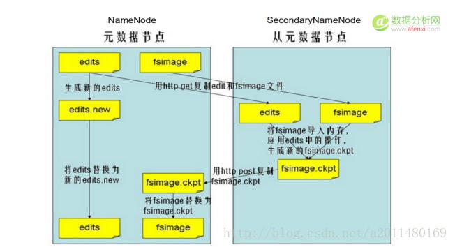 大话Hadoop1.0、Hadoop2.0与Yarn平台