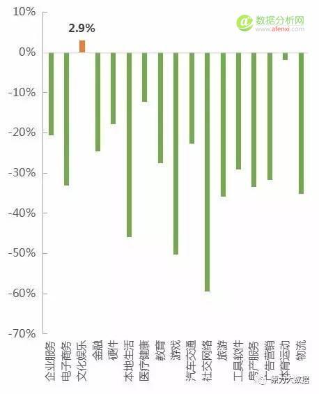 原力大数据盘点:中国互联网行业10年投融资实录