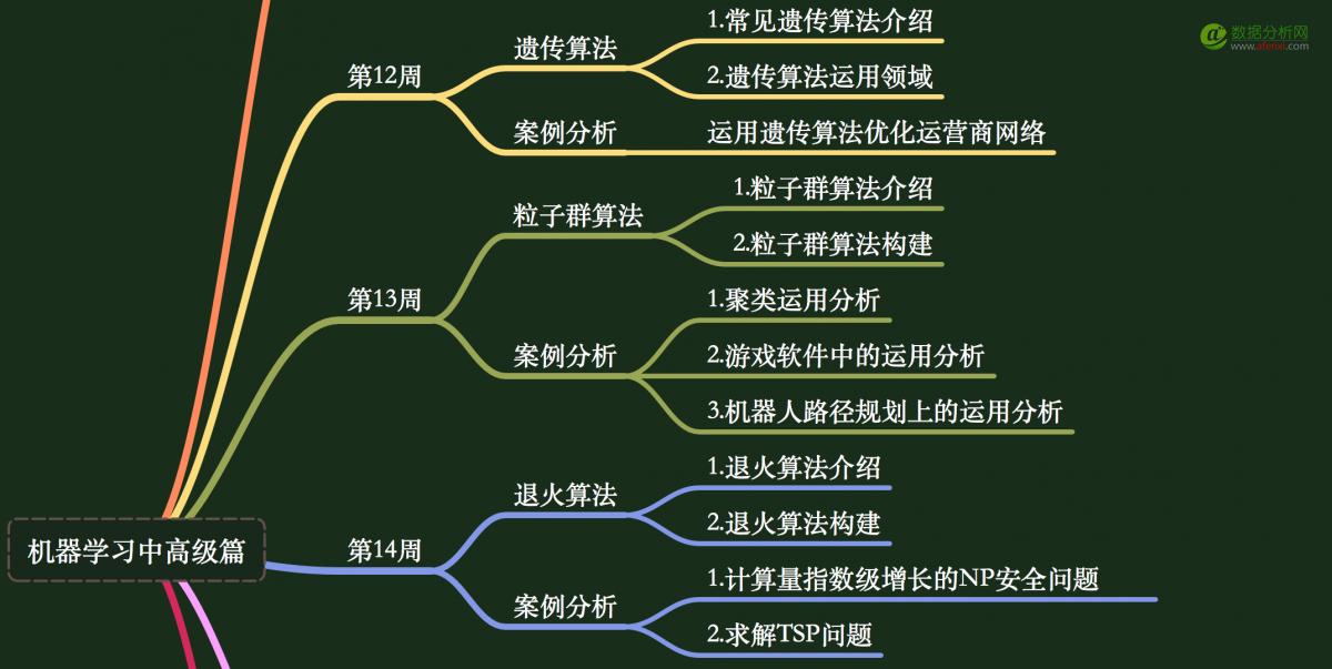 人工智能知识体系(语法篇,中级篇,高级篇)