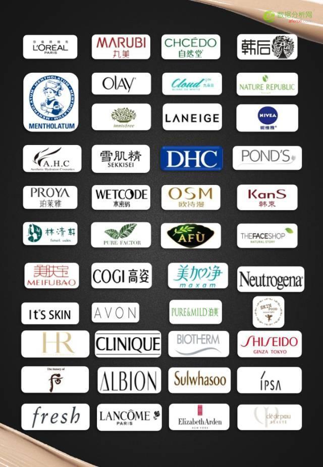 重磅报告:100家美妆品牌全盘解析-数据分析网