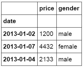 像Excel一样使用python进行数据分析(2)