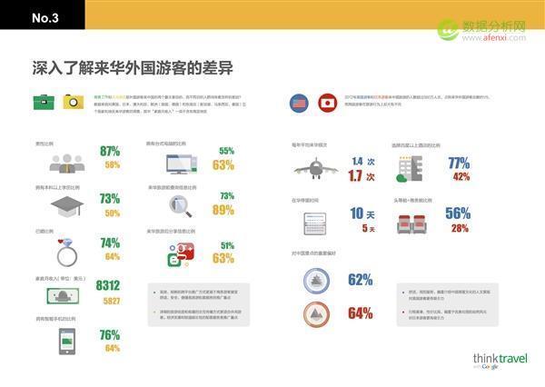 数据眼中体:看看外国游客眼里的中国是什么样儿?