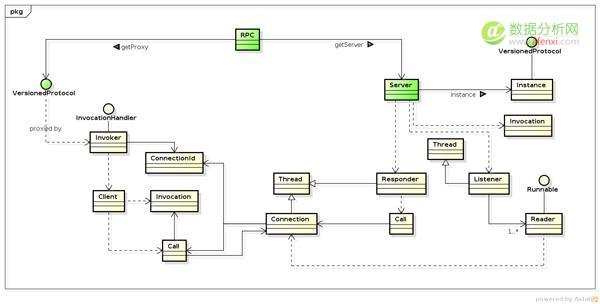Hadoop中IPC的源码分析
