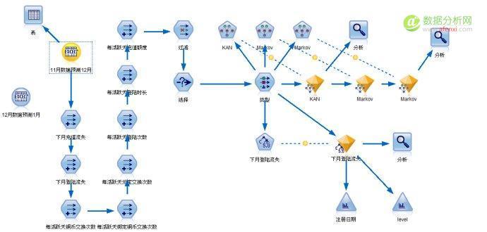 游戏数据分析:用户流失模型的建立-数据分析网2