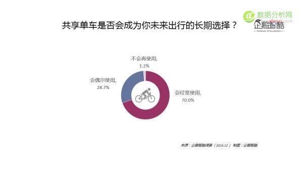 大数据+调研告诉你共享单车的用户和未来