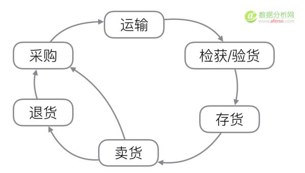 数据化管理-商品采购