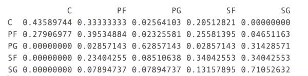 用随机森林预测NBA球员打什么位置