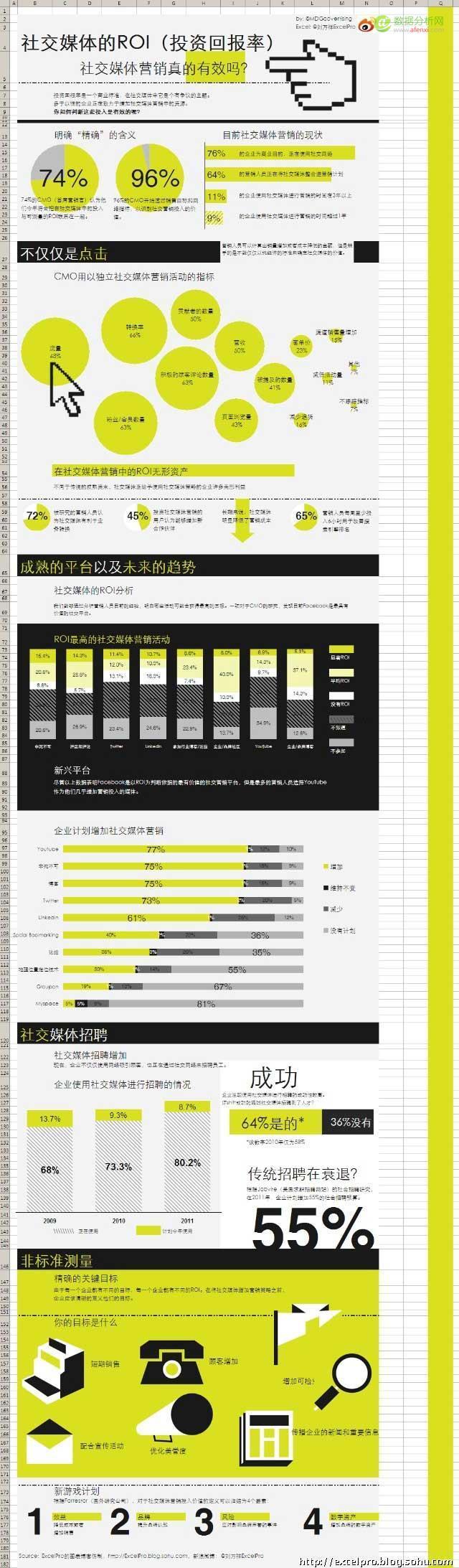 如何制作信息图(二):用Excel制作数据信息图表2-数据分析网